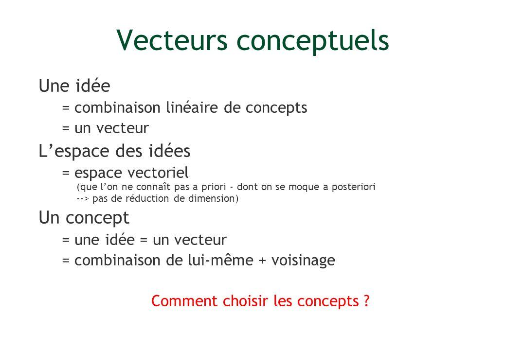 Vecteurs conceptuels Une idée = combinaison linéaire de concepts = un vecteur Lespace des idées = espace vectoriel (que lon ne connaît pas a priori -
