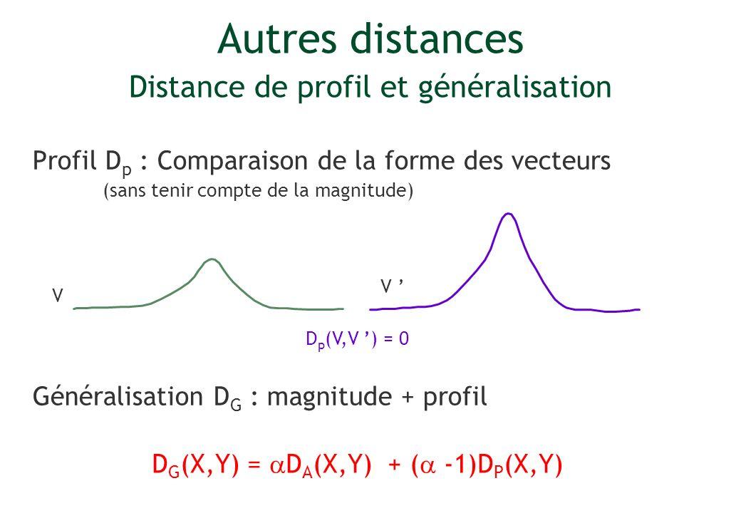 Autres distances Distance de profil et généralisation Profil D p : Comparaison de la forme des vecteurs (sans tenir compte de la magnitude) Généralisa