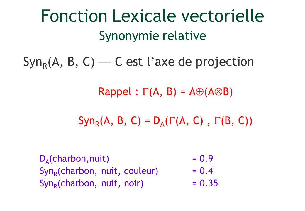 Fonction Lexicale vectorielle Synonymie relative Syn R (A, B, C) C est l axe de projection Rappel : (A, B) = A (A B) Syn R (A, B, C) = D A ( (A, C), (