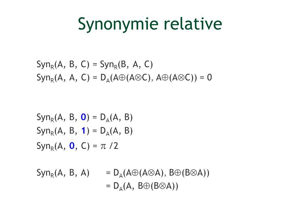 Synonymie relative Syn R (A, B, C) = Syn R (B, A, C) Syn R (A, A, C) = D A (A (A C), A (A C)) = 0 Syn R (A, B, 0) = D A (A, B) Syn R (A, B, 1) = D A (
