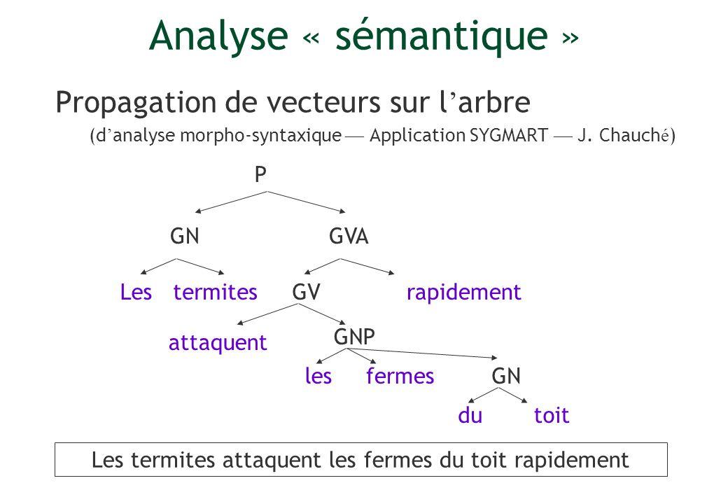 68 Analyse « sémantique » Propagation de vecteurs sur l arbre (d analyse morpho-syntaxique Application SYGMART J. Chauch é ) Lesrapidement P GV GVA GN