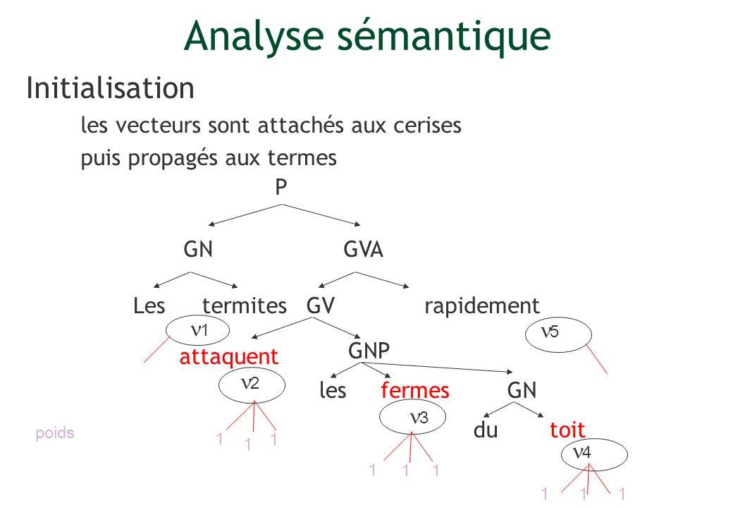 Initialisation les vecteurs sont attachés aux cerises puis propagés aux termes Lesrapidement P GV GVA GNP termites attaquent lesfermes GN dutoit 1 2 3