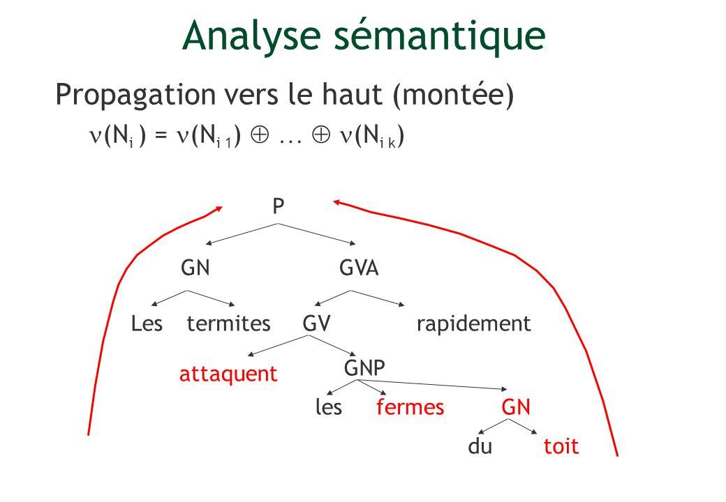 Propagation vers le haut (montée) (N i ) = (N i 1 ) … (N i k ) Lesrapidement P GV GVA GNP termites attaquent lesfermes GN dutoit Analyse sémantique