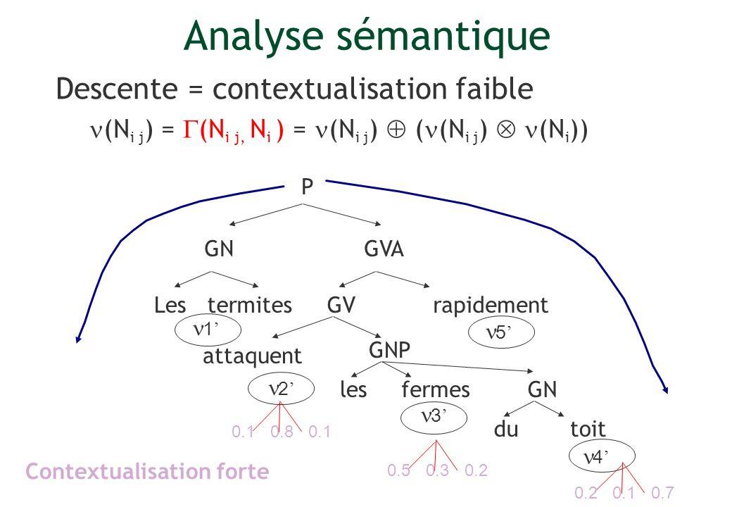 Descente = contextualisation faible (N i j ) = (N i j, N i ) = (N i j ) ( (N i j ) (N i )) Lesrapidement P GV GVA GNP termites attaquent lesfermes GN