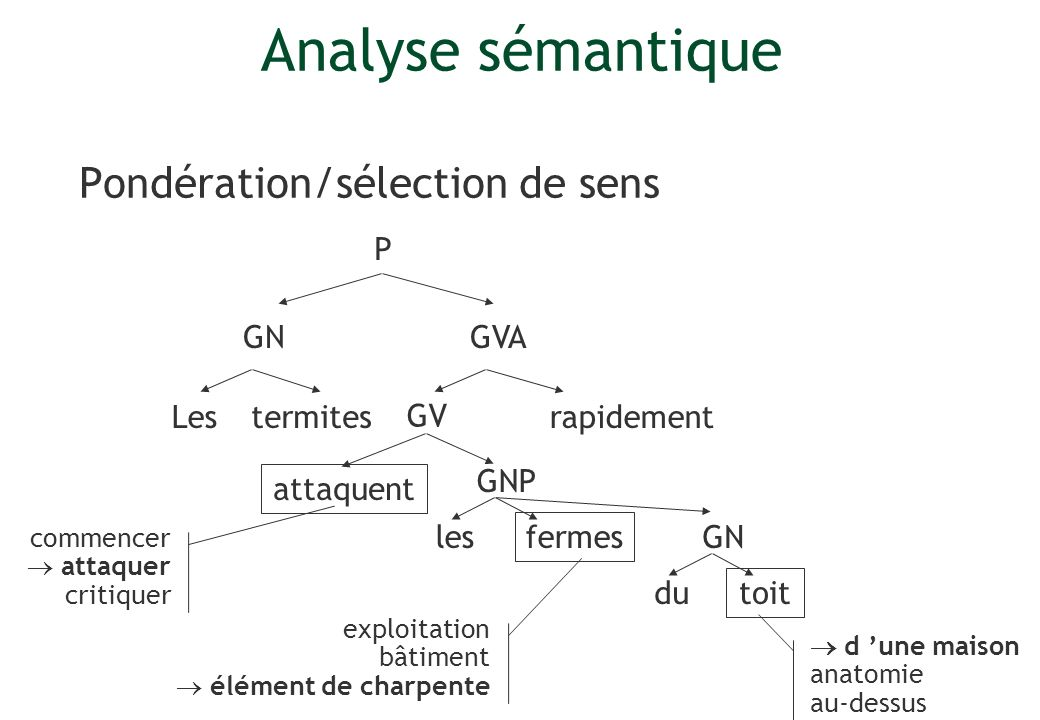 Pondération/sélection de sens Lesrapidement P GV GVA GNP termites attaquent les fermes GN du toit exploitation bâtiment élément de charpente d une mai