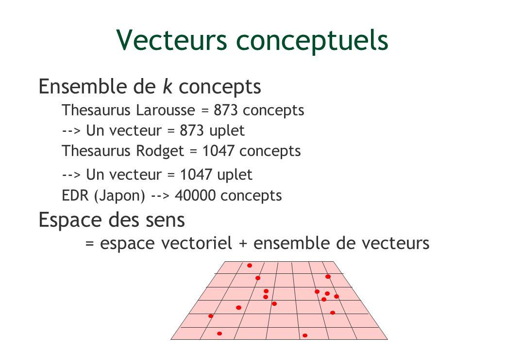 Vecteurs conceptuels Ensemble de k concepts Thesaurus Larousse = 873 concepts --> Un vecteur = 873 uplet Thesaurus Rodget = 1047 concepts --> Un vecte