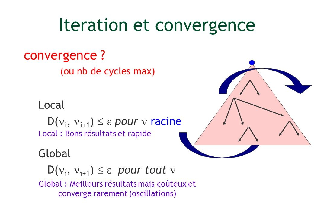 Iteration et convergence convergence .