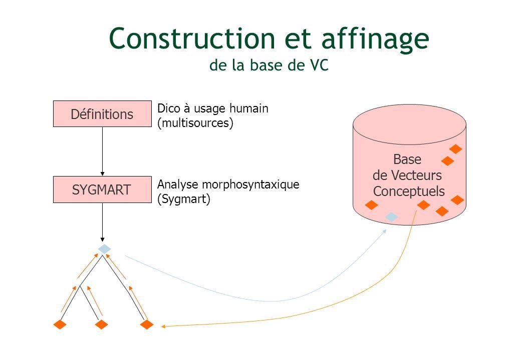 SYGMART Analyse morphosyntaxique (Sygmart) Définitions Dico à usage humain (multisources) Base de Vecteurs Conceptuels Construction et affinage de la