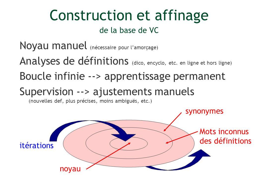 Noyau manuel (nécessaire pour lamorçage) Analyses de définitions (dico, encyclo, etc. en ligne et hors ligne) Boucle infinie --> apprentissage permane