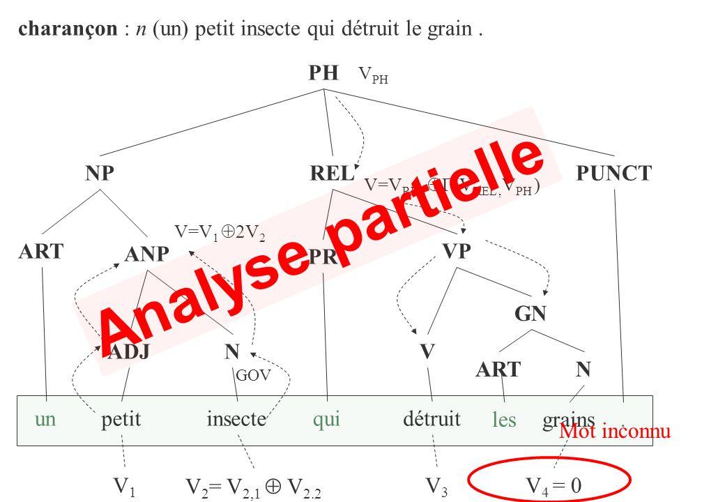 charançon : n (un) petit insecte qui détruit le grain. NP ART un ANP ADJN petitinsecte REL VP PR V détruit. GN grains PUNCT PH qui V1V1 V 2 = V 2,1 V
