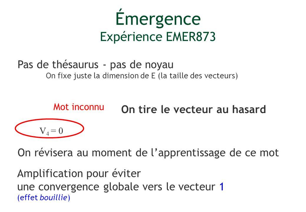 V 4 = 0 Mot inconnu On tire le vecteur au hasard On révisera au moment de lapprentissage de ce mot Émergence Expérience EMER873 Pas de thésaurus - pas