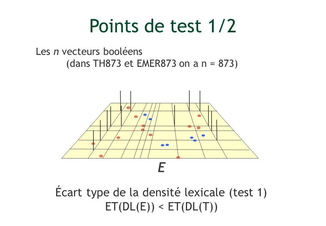 Points de test 1/2 E Écart type de la densité lexicale (test 1) ET(DL(E)) < ET(DL(T)) Les n vecteurs booléens (dans TH873 et EMER873 on a n = 873)