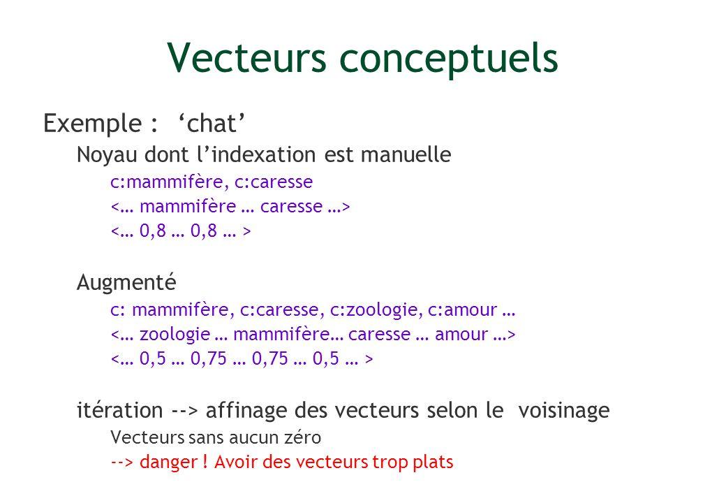 Vecteurs conceptuels Exemple : chat Noyau dont lindexation est manuelle c:mammifère, c:caresse Augmenté c: mammifère, c:caresse, c:zoologie, c:amour …