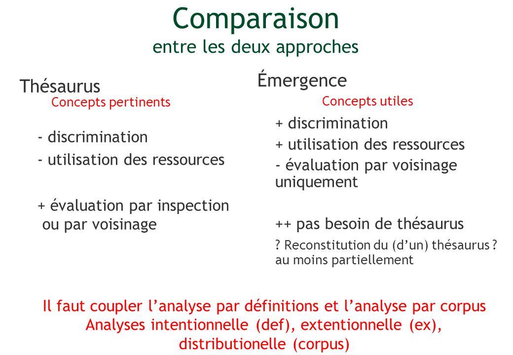 Comparaison entre les deux approches Thésaurus - discrimination - utilisation des ressources + évaluation par inspection ou par voisinage Émergence +