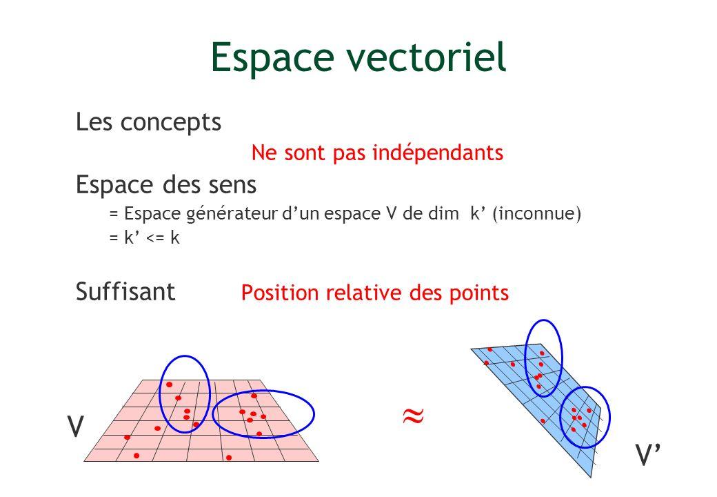 Espace vectoriel Les concepts Ne sont pas indépendants Espace des sens = Espace générateur dun espace V de dim k (inconnue) = k <= k Suffisant Positio