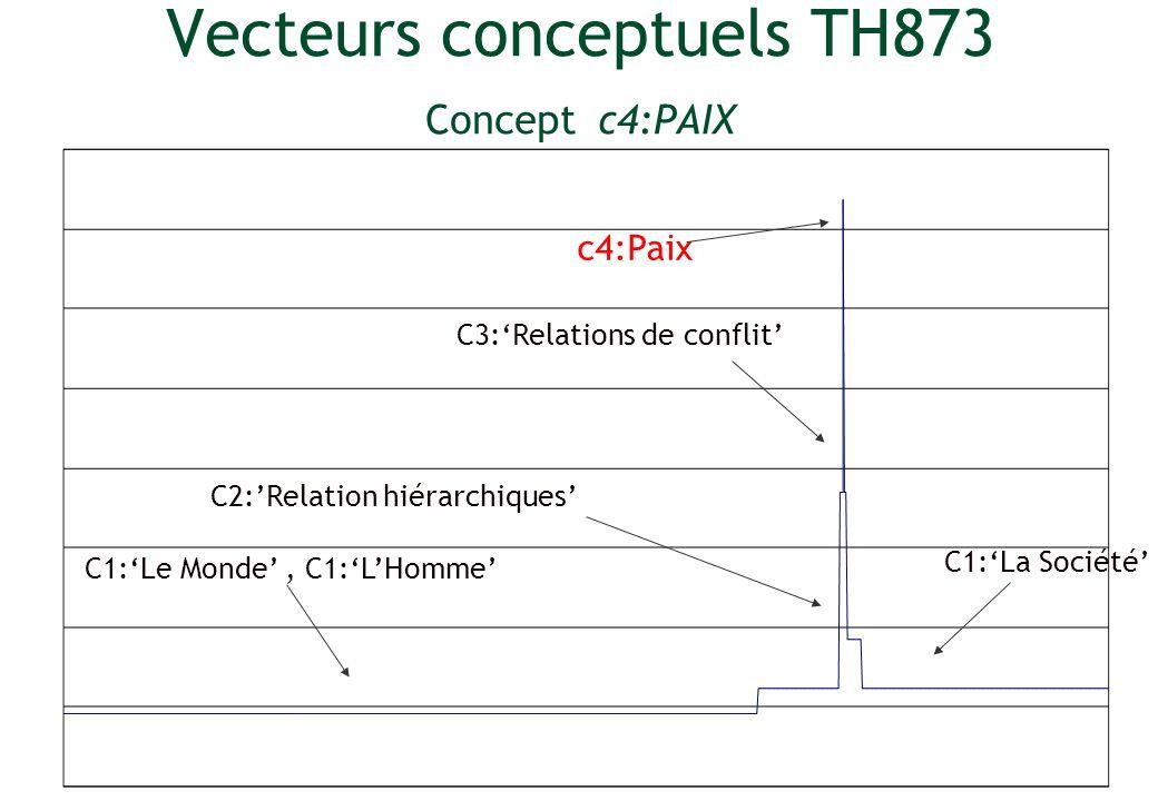 Vecteurs conceptuels TH873 Concept c4:PAIX c4:Paix C2:Relation hiérarchiques C3:Relations de conflit C1:Le Monde, C1:LHomme C1:La Société
