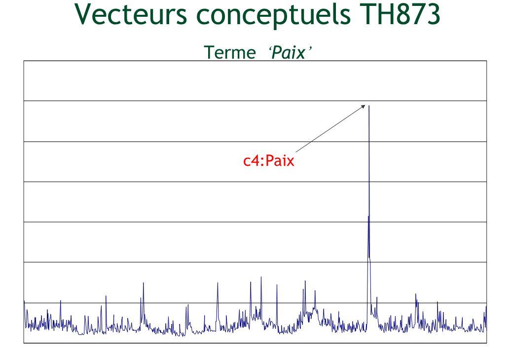 Vecteurs conceptuels TH873 Terme Paix c4:Paix