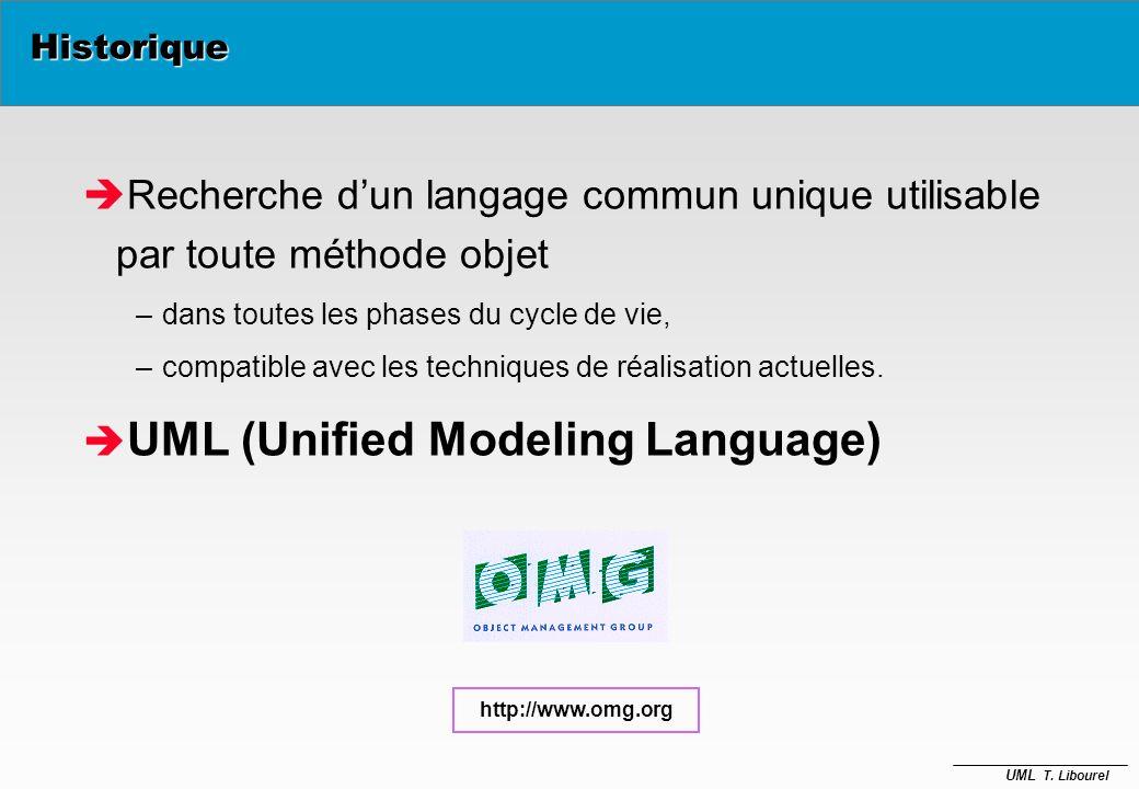 UML T. Libourel Historique è Plus de 50 méthodes objet sont apparues durant la période 90-95: Booch, Classe-Relation, OMT, OOA, OOD, OOM, OOSE... –Gra