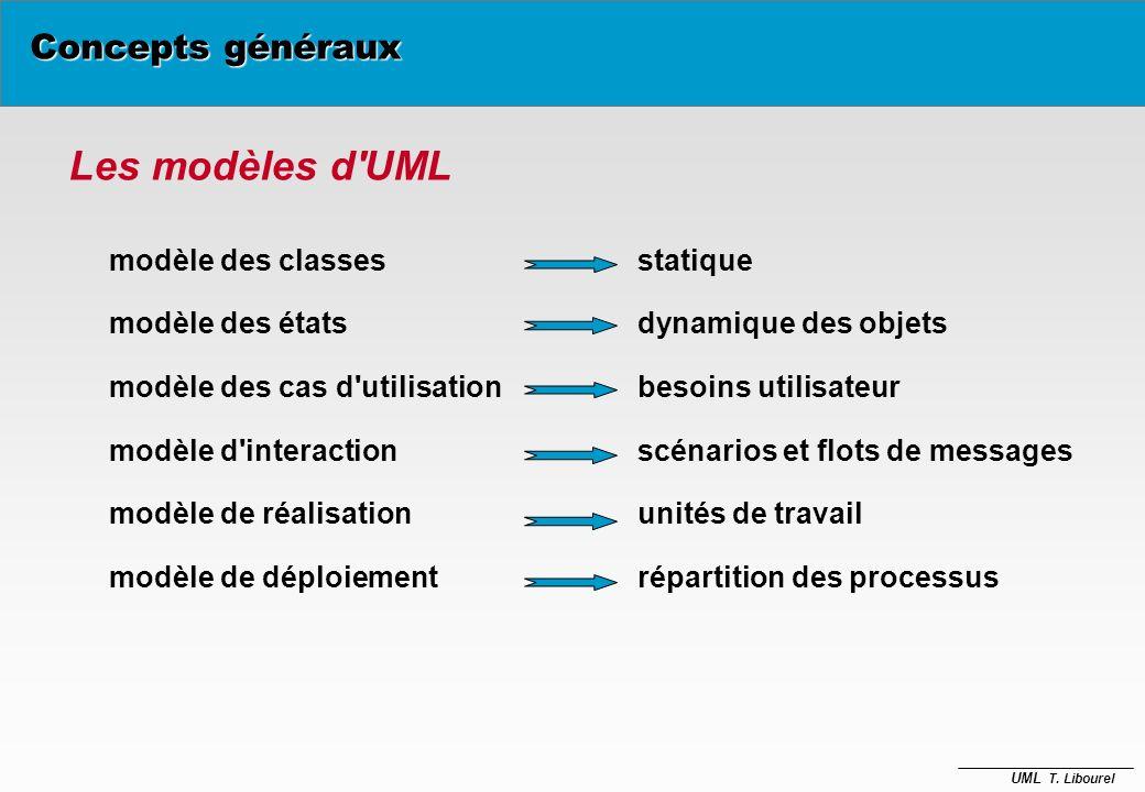 UML T. Libourel Concepts généraux è Un modèle est une représentation abstraite dune réalité, è Il fournit une image simplifiée du monde réel. è Il per
