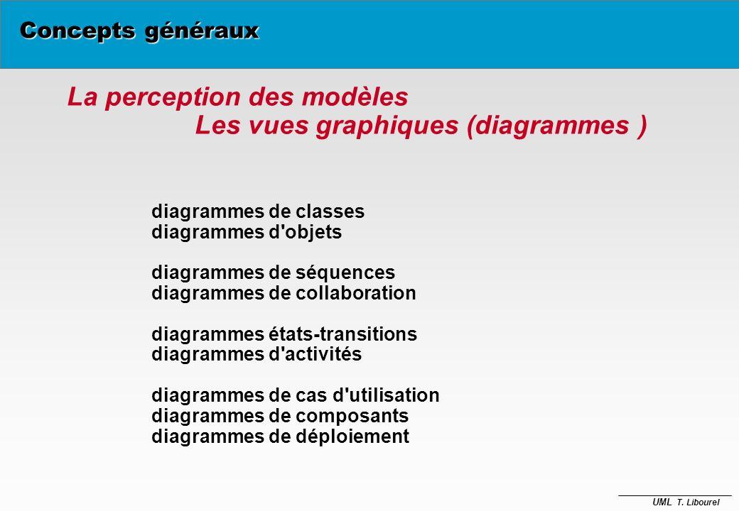 UML T. Libourel Les modèles d'UML modèle des classes statique modèle des états dynamique des objets modèle des cas d'utilisation besoins utilisateur m