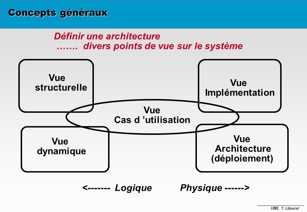 UML T. Libourel La perception des modèles Les vues graphiques (diagrammes ) diagrammes de classes diagrammes d'objets diagrammes de séquences diagramm