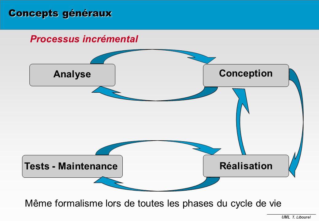 UML T. Libourel Vue Cas d utilisation Vue structurelle Vue Architecture (déploiement) Vue dynamique Définir une architecture ……. divers points de vue