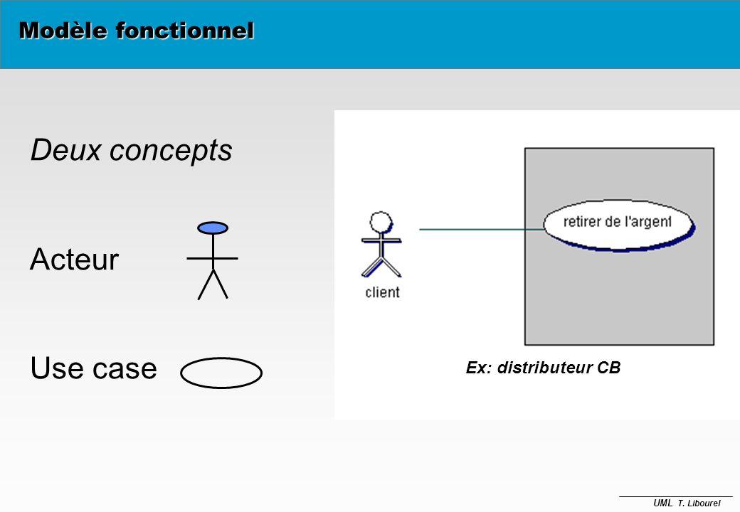 UML T. Libourel Modèle fonctionnel è Modèles descriptifs du point de vue des utilisateurs è Scénarios fonctionnels è Focus La manière dutiliser le sys
