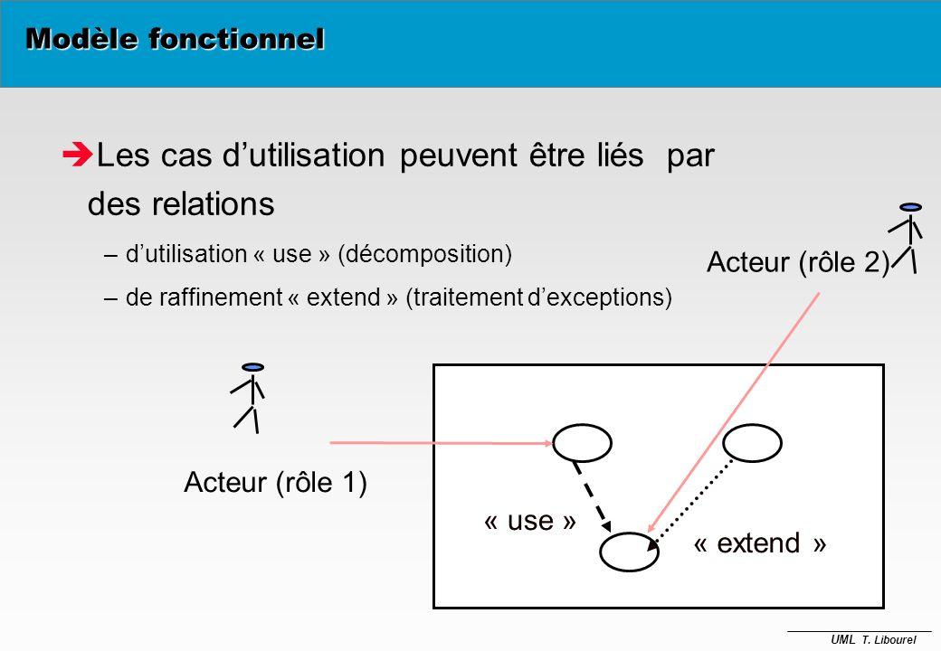 UML T. Libourel Deux concepts Acteur Use case Acteur (rôle 1) Acteur (rôle 2) Modèle fonctionnel Ex: distributeur CB