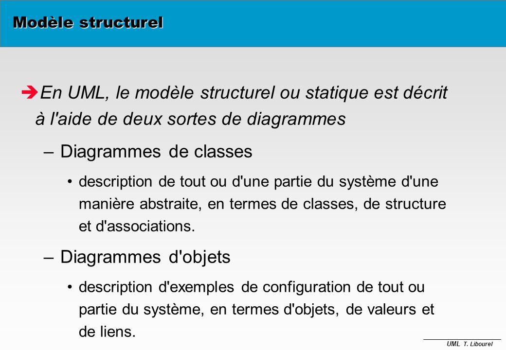 UML T. Libourel Acteur (rôle 1) Acteur (rôle 2) « use » « extend » Modèle fonctionnel è Les cas dutilisation peuvent être liés par des relations –duti