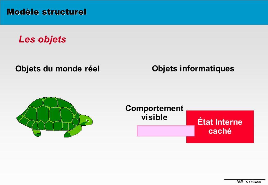 UML T. Libourel è En UML, le modèle structurel ou statique est décrit à l'aide de deux sortes de diagrammes – Diagrammes de classes description de tou