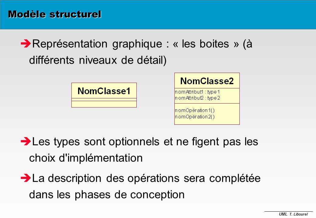 UML T. Libourel Voiture type : string marque : string couleur : string repeindre(c: Couleur) déplacer (d : longueur) Opérations et méthodes Méthodes I