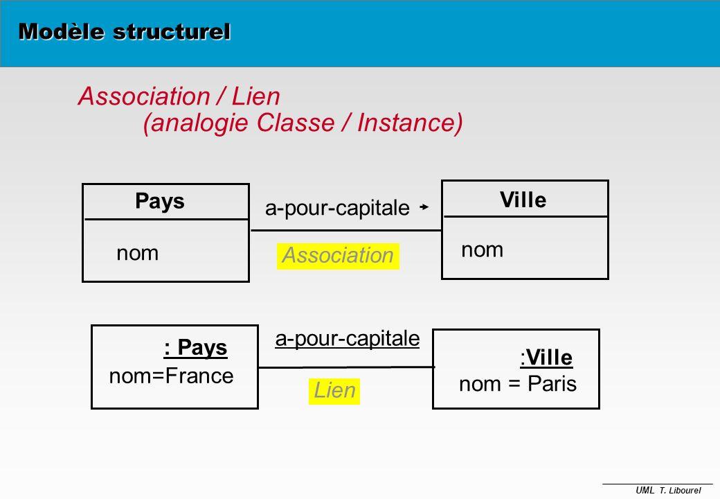 UML T. Libourel èUn objet est instance d'une (seule) classe : –il se conforme à la description que celle-ci fournit, –il admet une valeur pour chaque