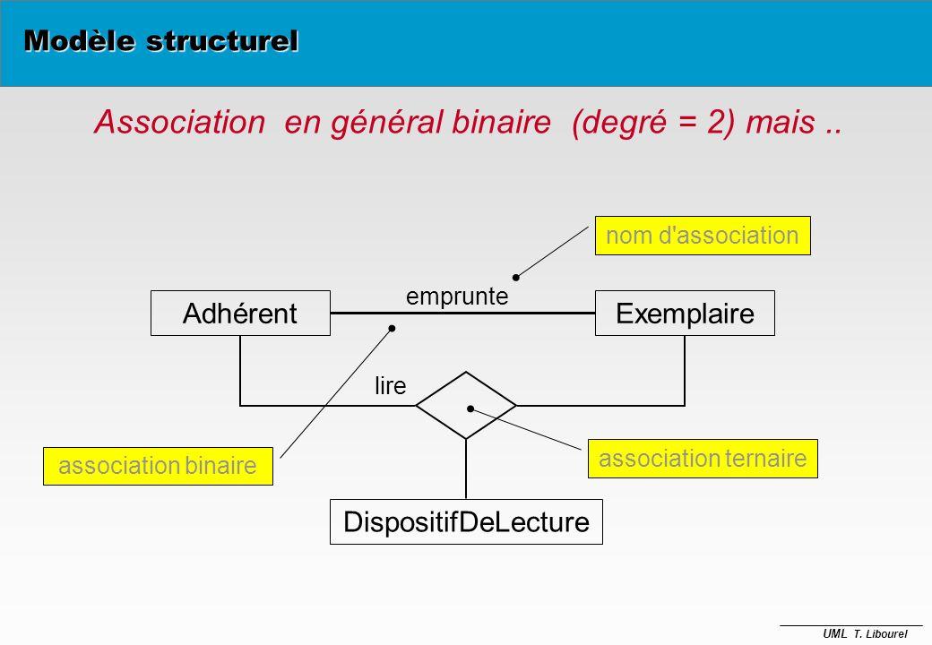 UML T. Libourel Association / Lien (analogie Classe / Instance) Pays Ville nom a-pour-capitale Association : Pays nom=France :Ville nom = Paris a-pour