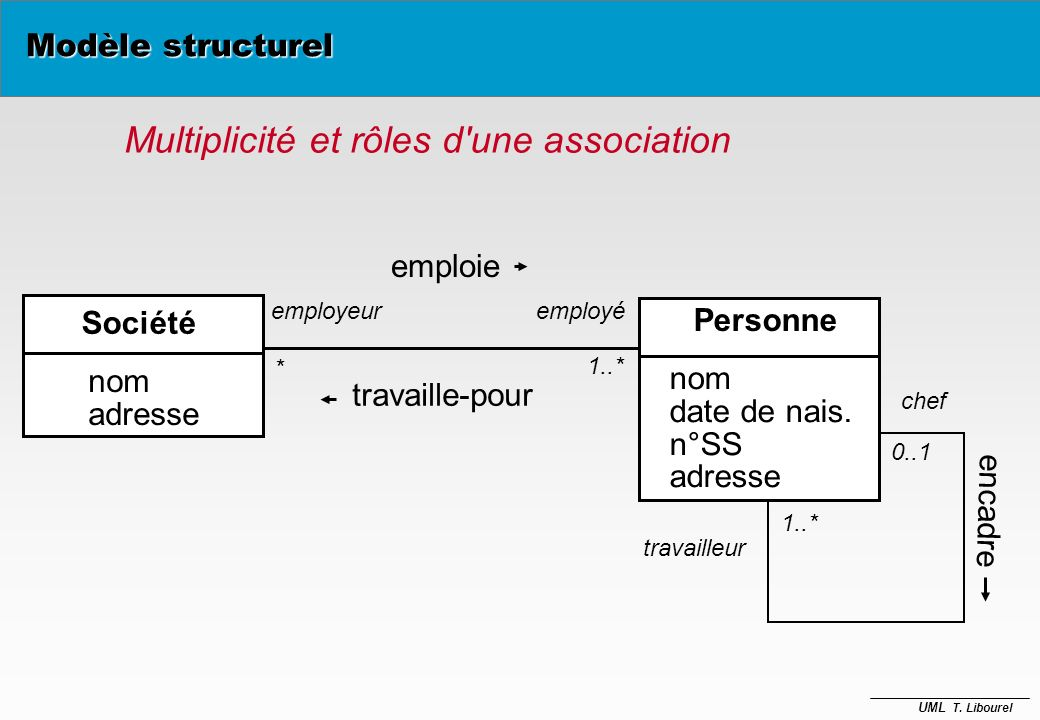 UML T. Libourel Association en général binaire (degré = 2) mais.. AdhérentExemplaire emprunte DispositifDeLecture lire nom d'association association b