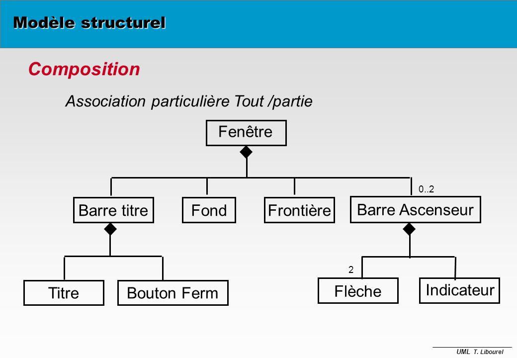 UML T. Libourel D autres « abstractions » Modèle structurel èassociations particulières –(composition / agrégation) èspécialisation / généralisation