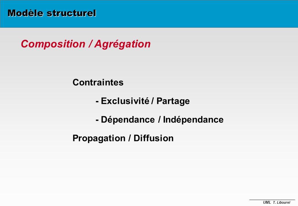 UML T. Libourel Agrégation Sémantique Collection/Élément Arbre Département Forêt 1 1..n Région Pays 1 1..n 1 Modèle structurel