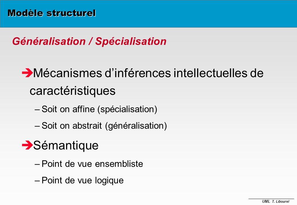 UML T. Libourel Composition / Agrégation Contraintes - Exclusivité / Partage - Dépendance / Indépendance Propagation / Diffusion Modèle structurel