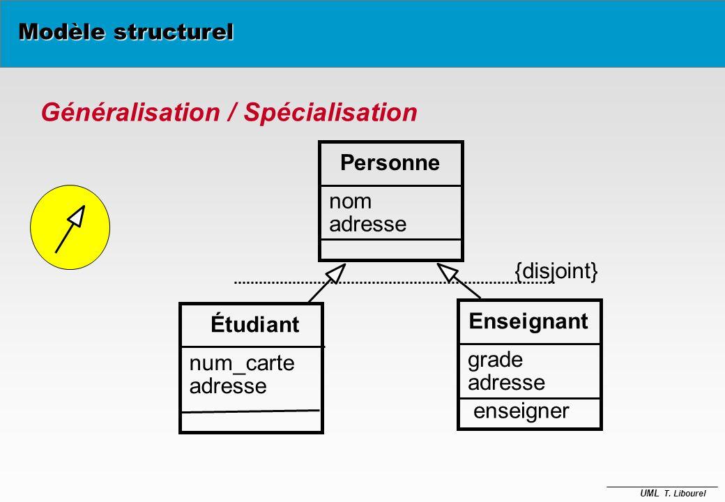UML T. Libourel Généralisation / Spécialisation è Mécanismes dinférences intellectuelles de caractéristiques –Soit on affine (spécialisation) –Soit on
