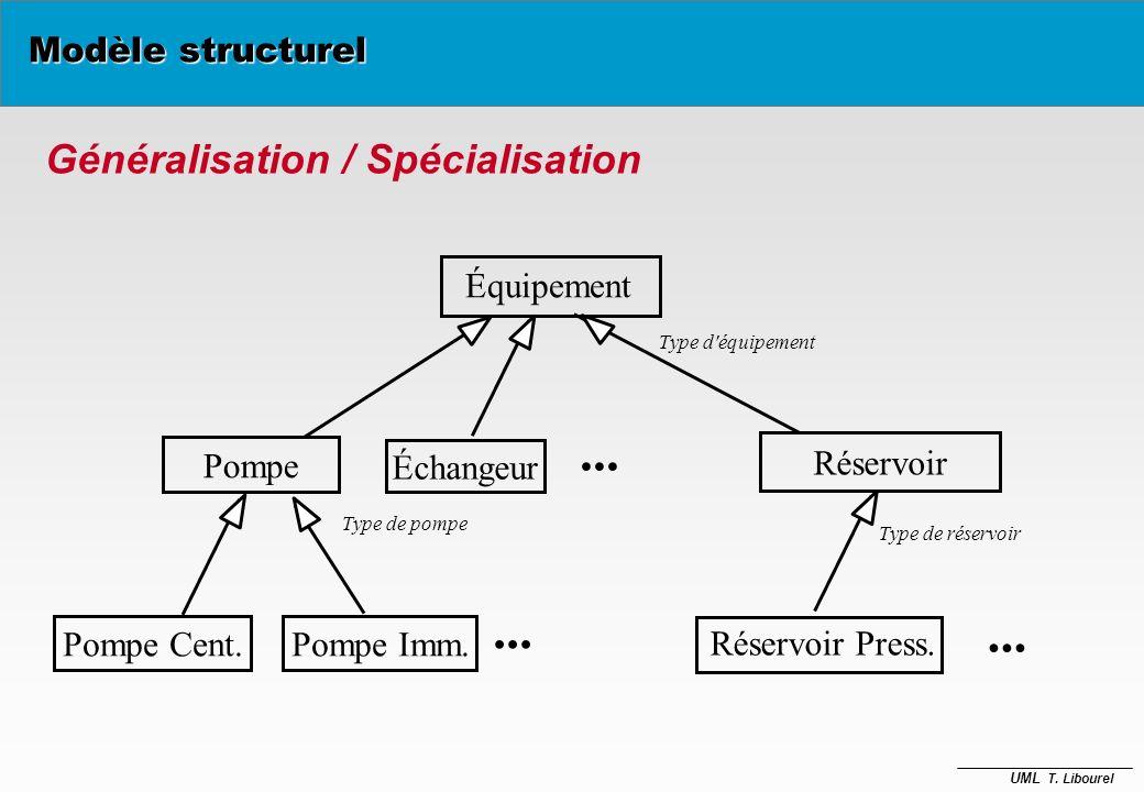 UML T. Libourel Personne nom adresse Enseignant grade adresse enseigner {disjoint} Étudiant num_carte adresse Modèle structurel Généralisation / Spéci