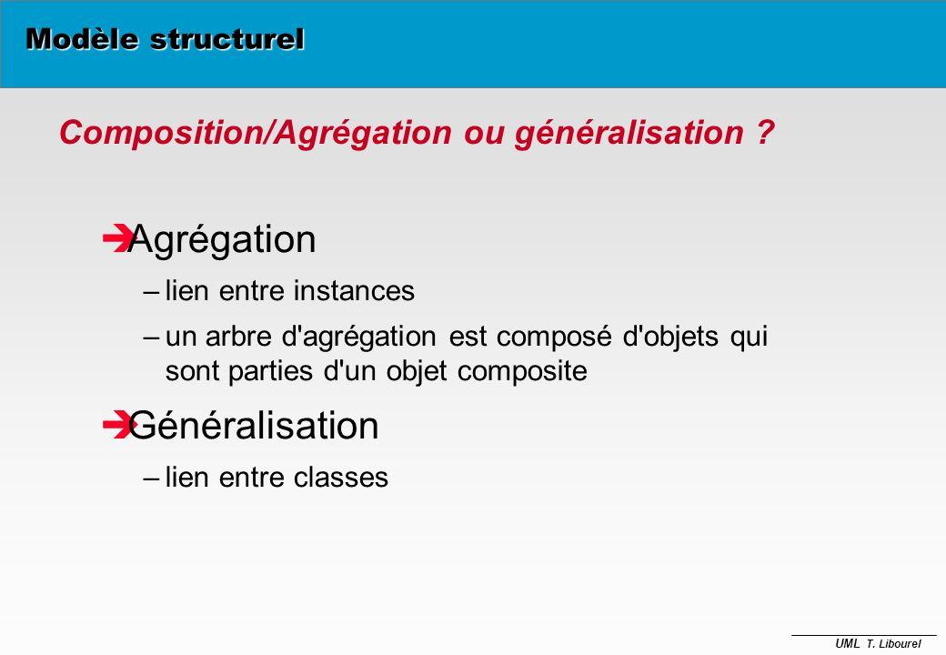 UML T. Libourel Véhicule terrestre Véhicule aquatique Auto Véhicule amphibie Bateau Véhicule Modèle structurel Généralisation / Spécialisation multipl