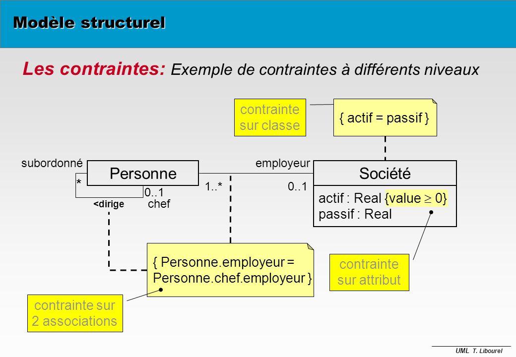 UML T. Libourel Les contraintes: Exemples de contraintes sur associations Chemin Arête * 1..* PersonneComité préside *1 membreDe ** {subset} {ordered}