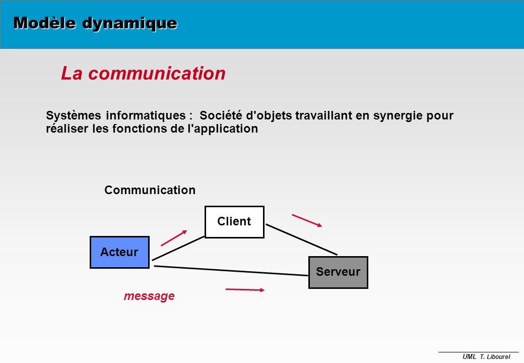 UML T. Libourel Modèle dynamique è diagrammes de collaboration è diagrammes de séquences è diagrammes états-transitions è diagrammes d'activités (non