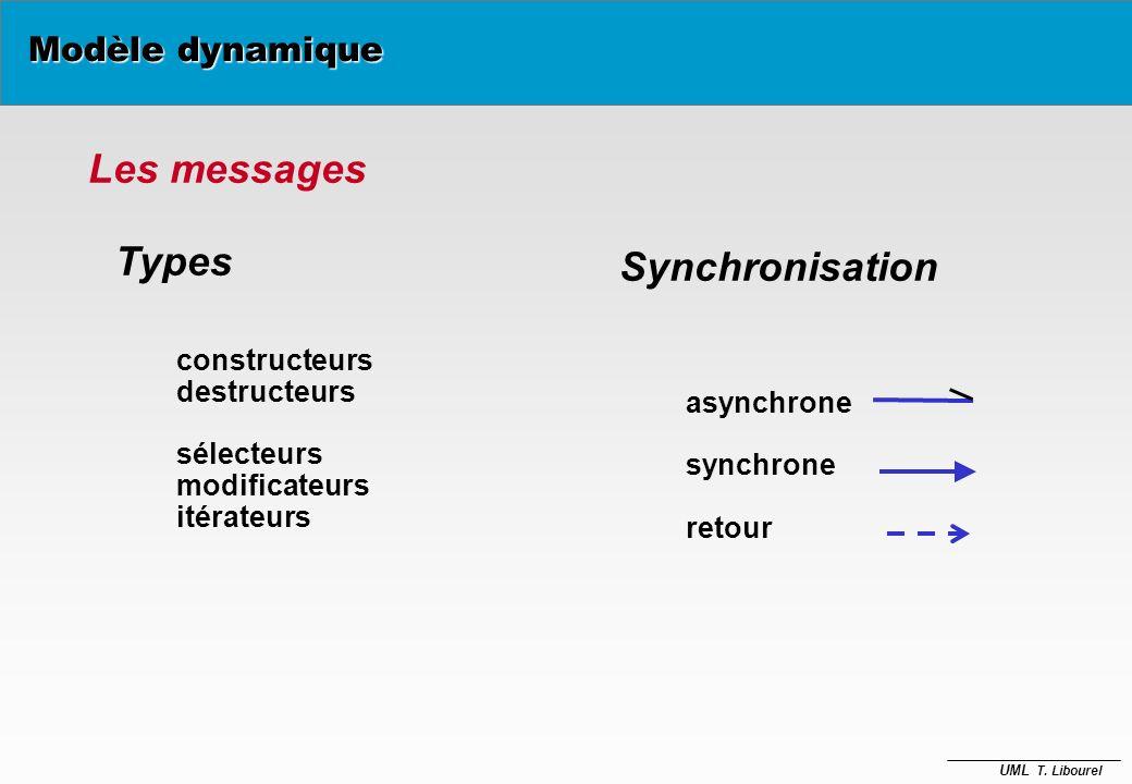 UML T. Libourel La communication Systèmes informatiques : Société d'objets travaillant en synergie pour réaliser les fonctions de l'application Commun