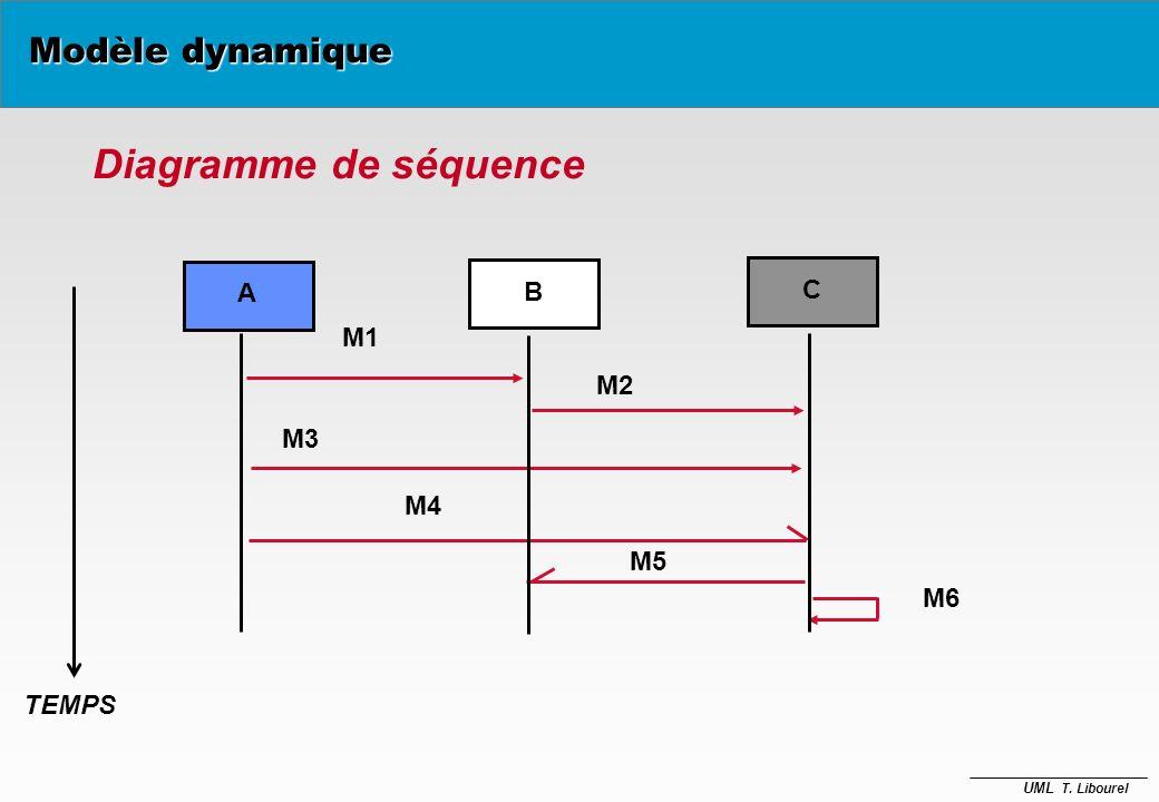 UML T. Libourel Diagramme de collaboration B C message A 1: M1 2: M2 3: M3 4: M4 6: M6 5: M5 Modèle dynamique