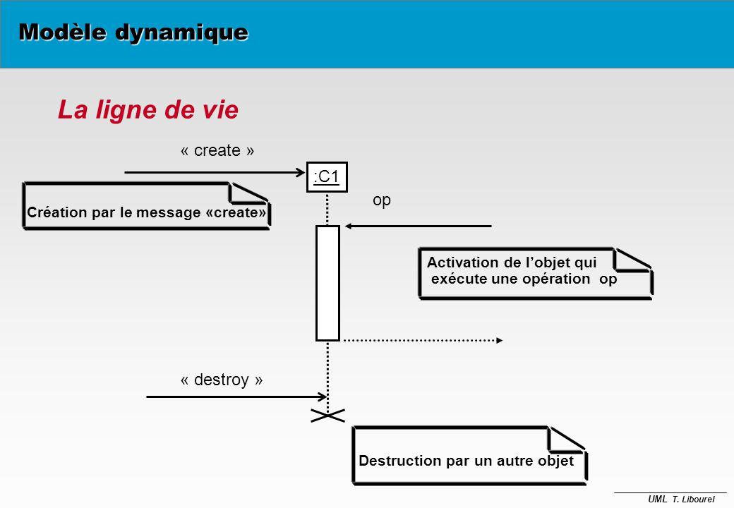 UML T. Libourel Diagramme de séquence B C A M1 M2 M3 M4 M6 M5 Modèle dynamique TEMPS