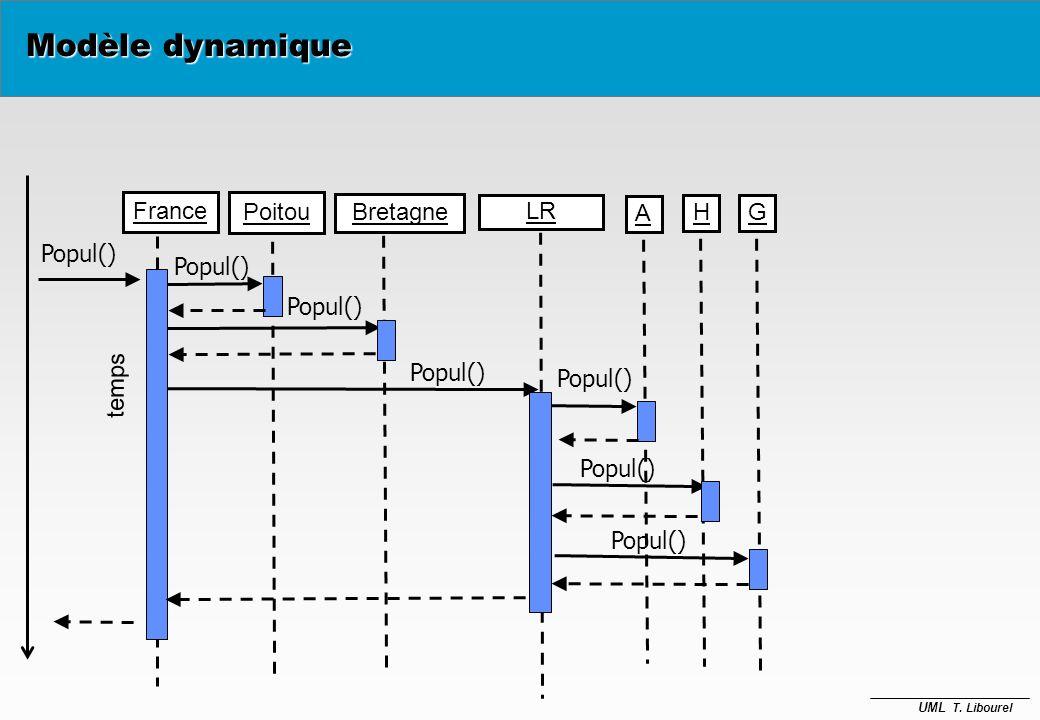 UML T. Libourel Modèle dynamique Poitou:Région France:Pays 4: m4 Bretagne:Région LR:Région Gard: Départ Hérault: Départ Aude:Départ Pays Région Départ