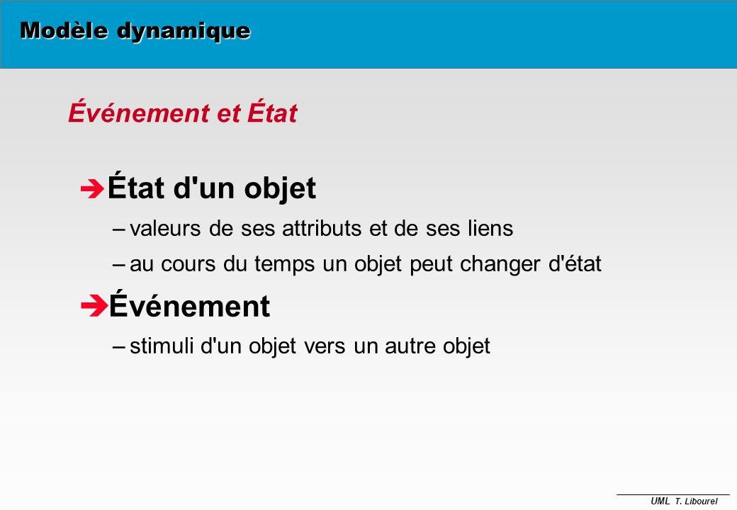UML T. Libourel Modèle dynamique France Poitou Bretagne LR temps A HG Popul()
