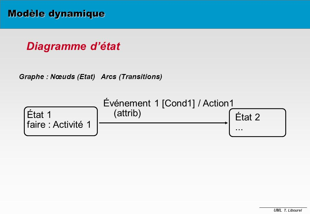 UML T. Libourel Événement et État Modèle dynamique è État d'un objet –valeurs de ses attributs et de ses liens –au cours du temps un objet peut change