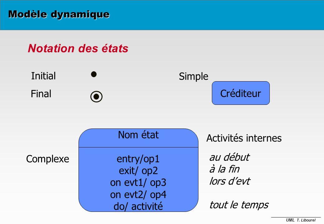 UML T. Libourel État 1 faire : Activité 1 Événement 1 [Cond1] / Action1 (attrib) État 2... Diagramme détat Modèle dynamique Graphe : Nœuds (Etat) Arcs
