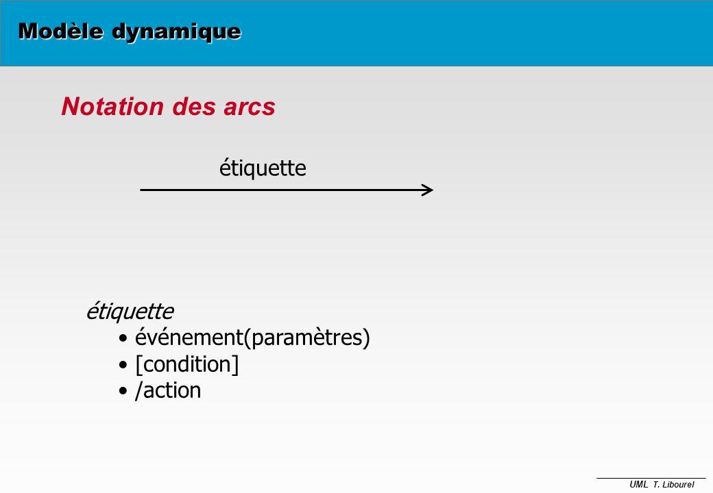 UML T. Libourel Modèle dynamique Initial Final Simple Complexe Créditeur Nom état entry/op1 exit/ op2 on evt1/ op3 on evt2/ op4 do/ activité au début